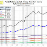 Inflation-Adjusted U.S. Household Income 1966–2015