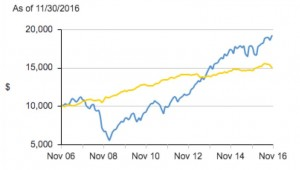 The long, gradual climb of the S&P 500 from the Great Recession to the 2016 election (blue line).